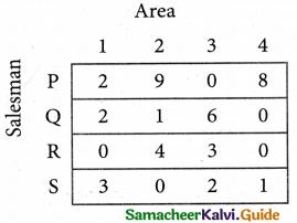 Samacheer Kalvi 12th Business Maths Guide Chapter 10 Operations Research Ex 10.2 24