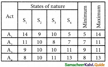 Samacheer Kalvi 12th Business Maths Guide Chapter 10 Operations Research Ex 10.3 8