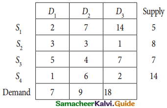 Samacheer Kalvi 12th Business Maths Guide Chapter 10 Operations Research Miscellaneous Problems 1
