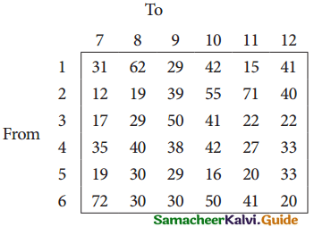 Samacheer Kalvi 12th Business Maths Guide Chapter 10 Operations Research Miscellaneous Problems 35