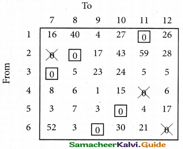 Samacheer Kalvi 12th Business Maths Guide Chapter 10 Operations Research Miscellaneous Problems 40