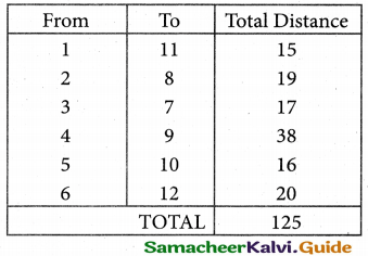 Samacheer Kalvi 12th Business Maths Guide Chapter 10 Operations Research Miscellaneous Problems 43