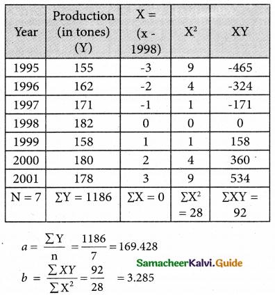Samacheer Kalvi 12th Business Maths Guide Chapter 9 Applied Statistics Ex 9.1 11