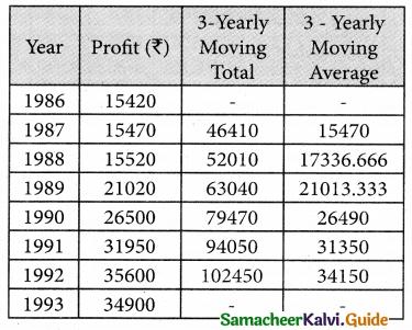 Samacheer Kalvi 12th Business Maths Guide Chapter 9 Applied Statistics Ex 9.1 5