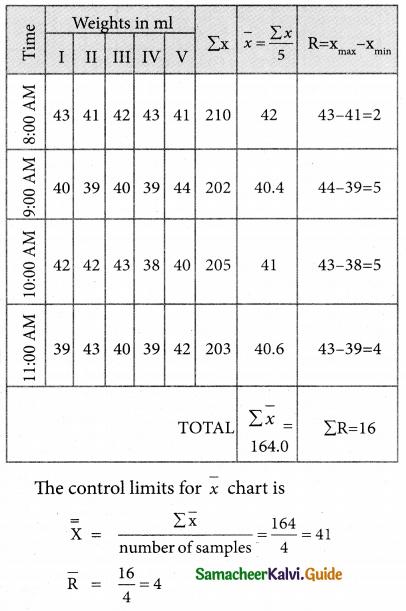 Samacheer Kalvi 12th Business Maths Guide Chapter 9 Applied Statistics Ex 9.3 19