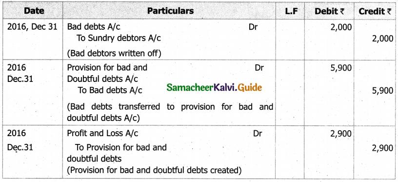 Samacheer Kalvi 11th Accountancy Guide Chapter 13 Final Accounts of Sole Proprietors – II 15