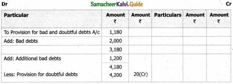 Samacheer Kalvi 11th Accountancy Guide Chapter 13 Final Accounts of Sole Proprietors – II 26
