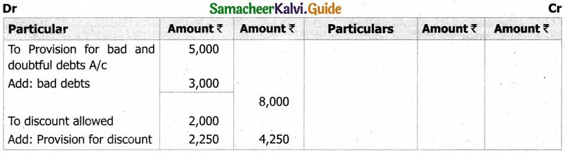 Samacheer Kalvi 11th Accountancy Guide Chapter 13 Final Accounts of Sole Proprietors – II 30