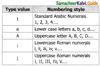 Samacheer Kalvi 11th Computer Applications Guide Chapter 11 HTML – Formatting Text, Creating Tables, List and Links 18
