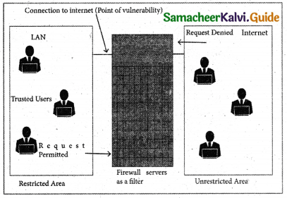 Samacheer Kalvi 11th Computer Applications Guide Chapter 17 Computer Ethics and Cyber Security 12