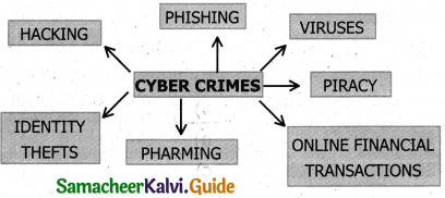 Samacheer Kalvi 11th Computer Applications Guide Chapter 17 Computer Ethics and Cyber Security 5