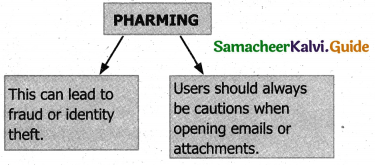 Samacheer Kalvi 11th Computer Applications Guide Chapter 17 Computer Ethics and Cyber Security 7