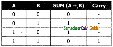 Samacheer Kalvi 11th Computer Applications Guide Chapter 2 Number Systems 33