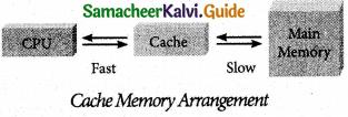 Samacheer Kalvi 11th Computer Applications Guide Chapter 3 Computer Organisation 4