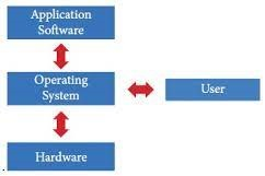 Samacheer Kalvi 11th Computer Applications Guide Chapter 4 Theoretical Concepts of Operating System 12
