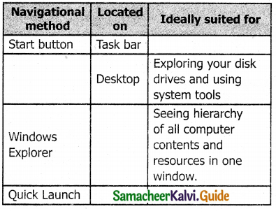Samacheer Kalvi 11th Computer Applications Guide Chapter 5 Working with Typical Operating System (Windows & Linux) 5