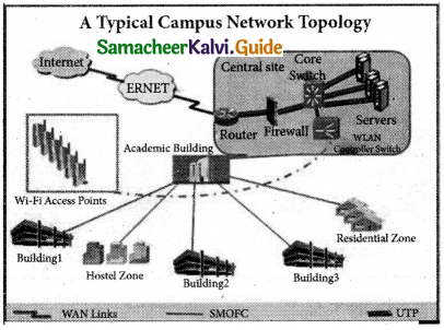 Samacheer Kalvi 11th Computer Applications Guide Chapter 9 Introduction to Internet and Email 7