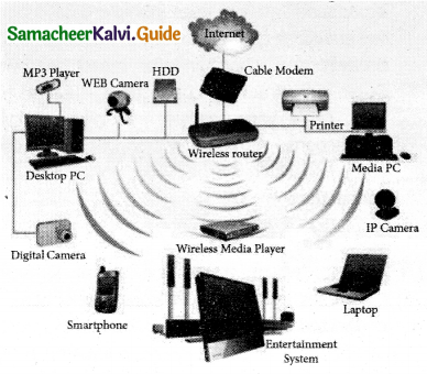 Samacheer Kalvi 11th Computer Applications Guide Chapter 9 Introduction to Internet and Email 8