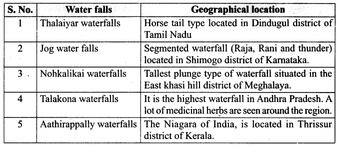 Samacheer Kalvi 7th Social Science Geography Solutions Term 2 Chapter 2 Tourism 3