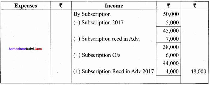 Samacheer Kalvi 12th Accountancy Solutions Chapter 2 Accounts of Not-For-Profit Organisation 26