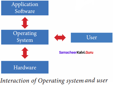 Samacheer Kalvi 11th Computer Science Solutions Chapter 4 Theoretical Concepts of Operating System