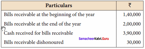 Samacheer Kalvi 12th Accountancy Solutions Chapter 1 Accounts from Incomplete Records 29
