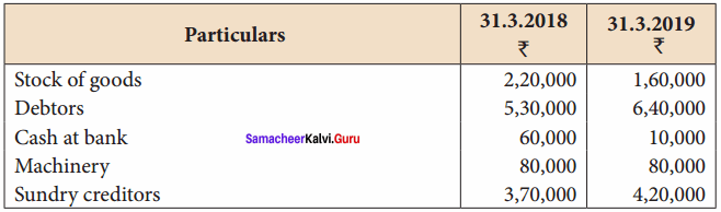Samacheer Kalvi 12th Accountancy Solutions Chapter 1 Accounts from Incomplete Records 44