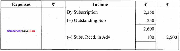 Samacheer Kalvi 12th Accountancy Solutions Chapter 2 Accounts of Not-For-Profit Organisation 27