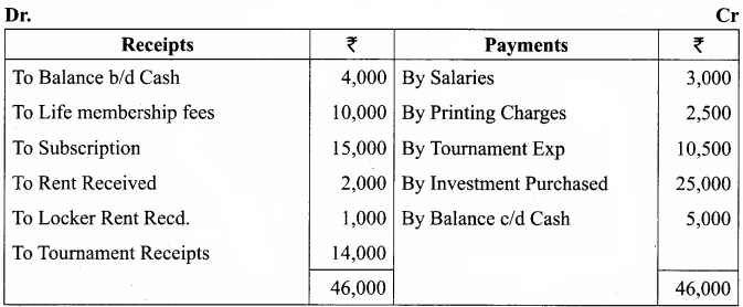 Samacheer Kalvi 12th Accountancy Solutions Chapter 2 Accounts of Not-For-Profit Organisation 3