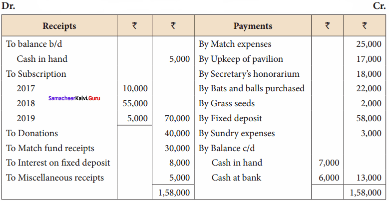 Samacheer Kalvi 12th Accountancy Solutions Chapter 2 Accounts of Not-For-Profit Organisation 55