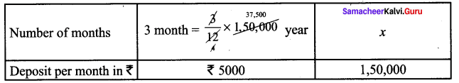 Samacheer Kalvi 7th Maths Solutions Term 1 Chapter 4 Direct and Inverse Proportion Ex 4.3 16