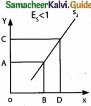 Tamil Nadu 11th Economics Model Question Paper 4 English Medium img 14