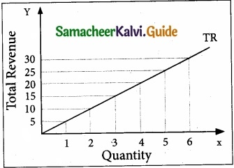 Tamil Nadu 11th Economics Model Question Paper 4 English Medium img 5