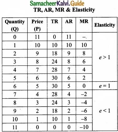 Tamil Nadu 11th Economics Model Question Paper 4 English Medium img 9