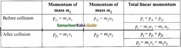 Tamil Nadu 11th Physics Model Question Paper 2 English Medium img 11