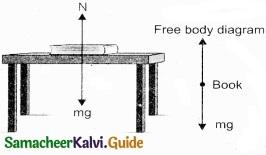 Tamil Nadu 11th Physics Model Question Paper 3 English Medium img 2
