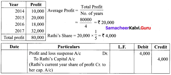 Samacheer Kalvi 12th Accountancy Solutions Chapter 6 Retirement and Death of a Partner 19