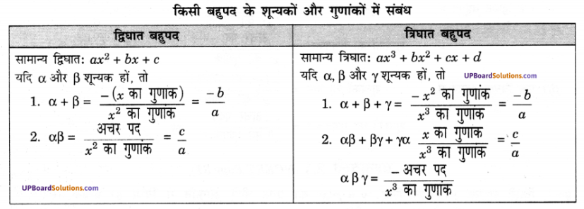 UP Board Solutions for Class 10 Maths Chapter 2 Polynomials img 2