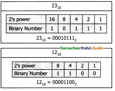 Samacheer Kalvi 11th Computer Science Guide Chapter 2 Number Systems 33