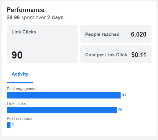 FB ads performance