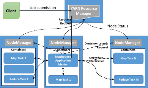 small resolution of yarn architecture