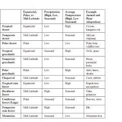 Venn Diagram Answers About Animals 07 Dodge Caliber Starter Wiring Terrestrial Biomes Study Guide - Samantha Sihakoun A.p. Environmental Science
