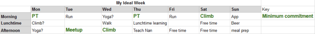 My ideal week taken from a screenshot of a spreadsheet, please excuse the lack of transcribing here as I think the main information here is also covered in my external accountability section