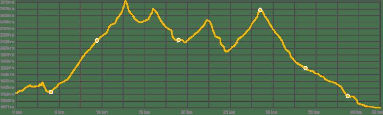 grafiques-BET16-42km