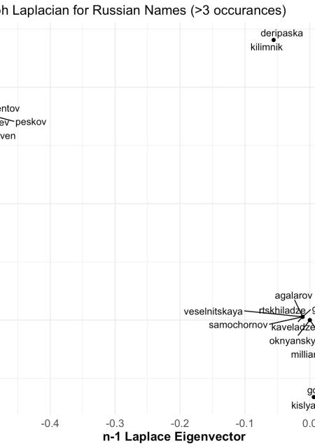 Mueller Report Volume 1: Network Analysis | R-bloggers