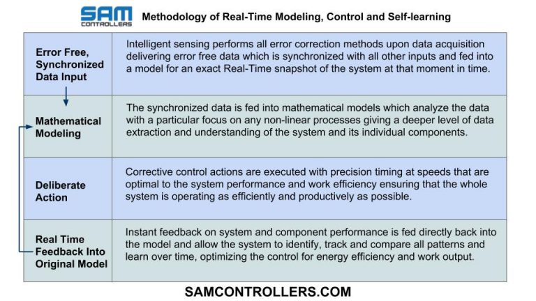 SAM Controllers self learning and feedback model