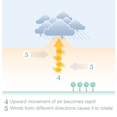Diagram Of A Tornado Forming Shurflo Water Pump Wiring Work  Sam Dodge