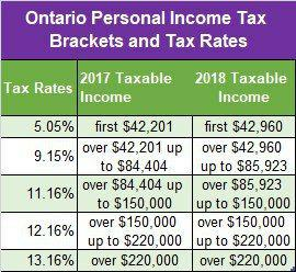 Ontario Personal Income Tax rates and tax Brackets for 2017-2018
