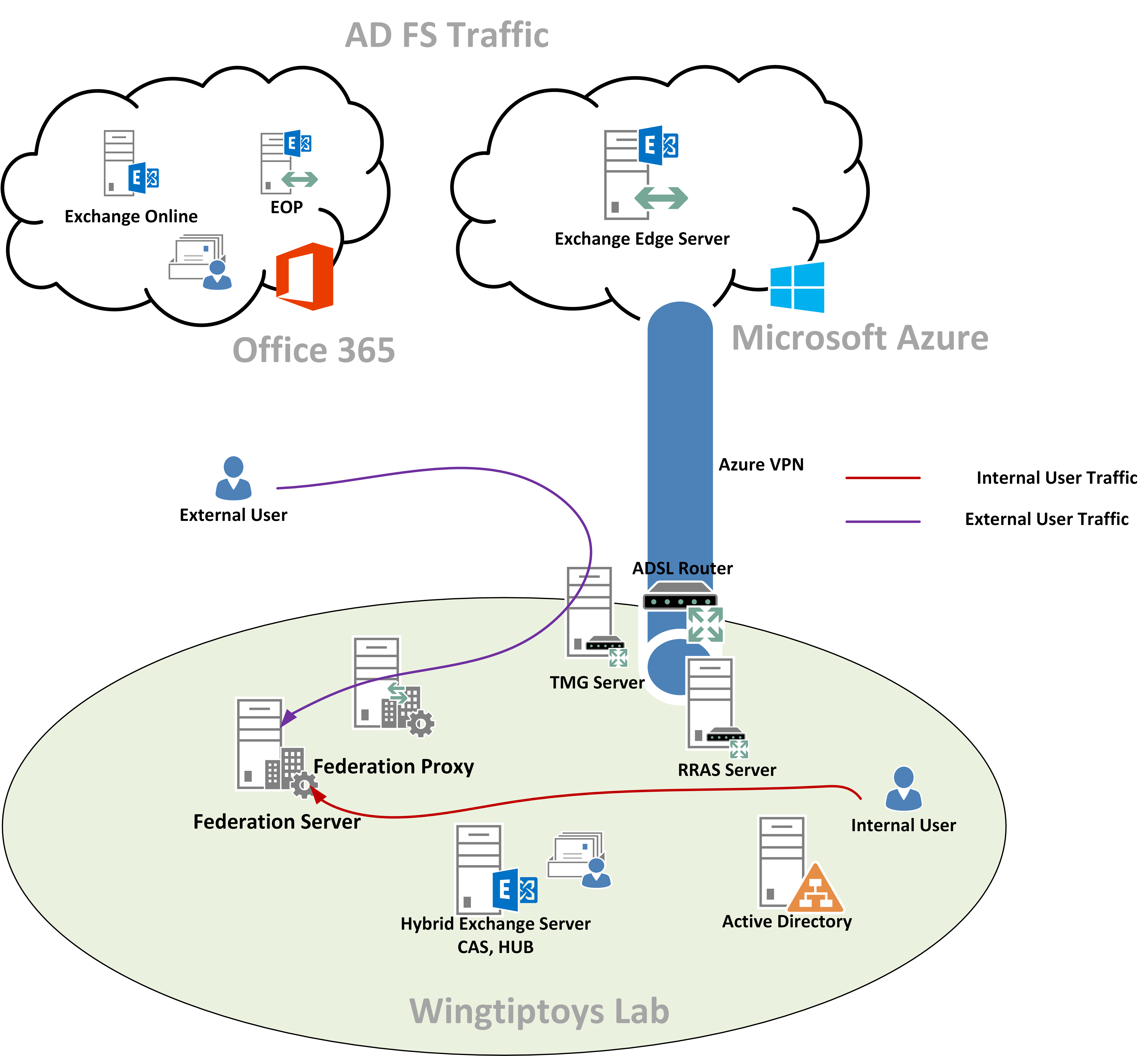 with azure ad adfs diagram trane air conditioner wiring modern enterprise it think hybrid cloud