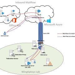 Exchange 2013 Mail Flow Diagram Dual Starter Control Wiring Hybrid Lab At Home Modern Enterprise It